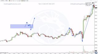 Manipulación en el trading, así compran los profesionales