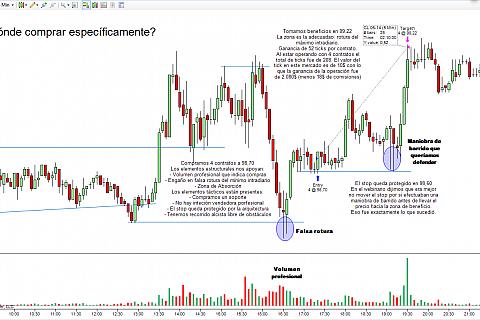 Mejora tu trading: Dónde comprar específicamente